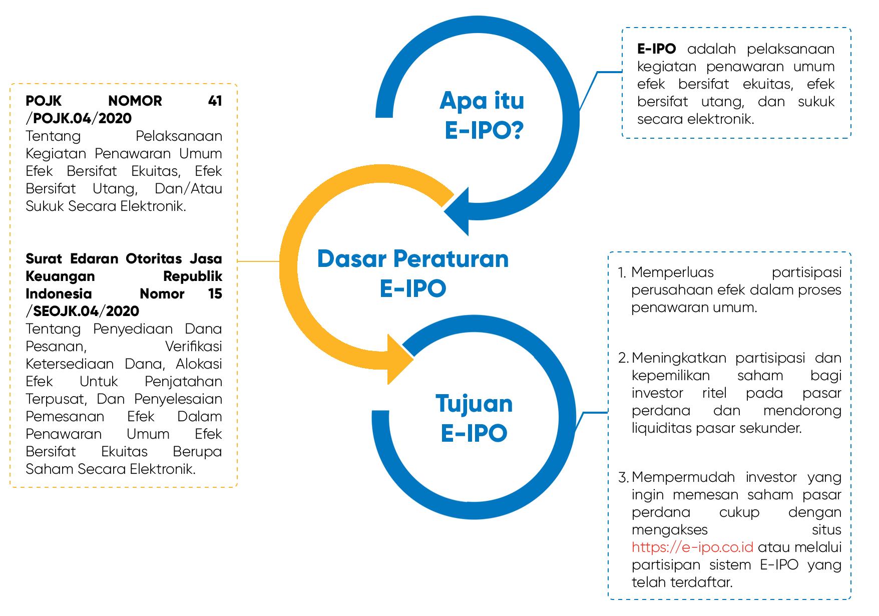 Langkah Mengikuti E-IPO